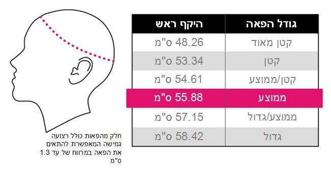 מדידת היקף הראש להתאמת פאה
